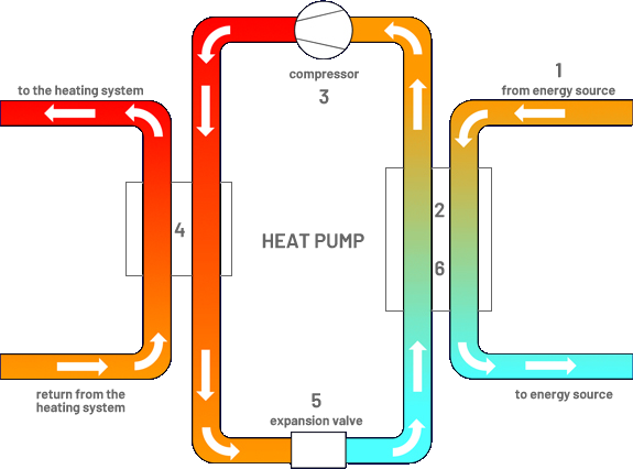 Heat Pumps from Eco Coil in Warwickshire, Oxford & Stratford-Upon Avon